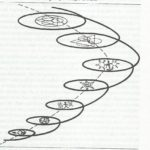 Fowler's Spiral, from James Fowler, Stages of Faith
