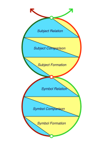 Formation, comparison and relation in the Symbolical Realm, showing the advent of language (symbol formation) and its internalization (subject formation).